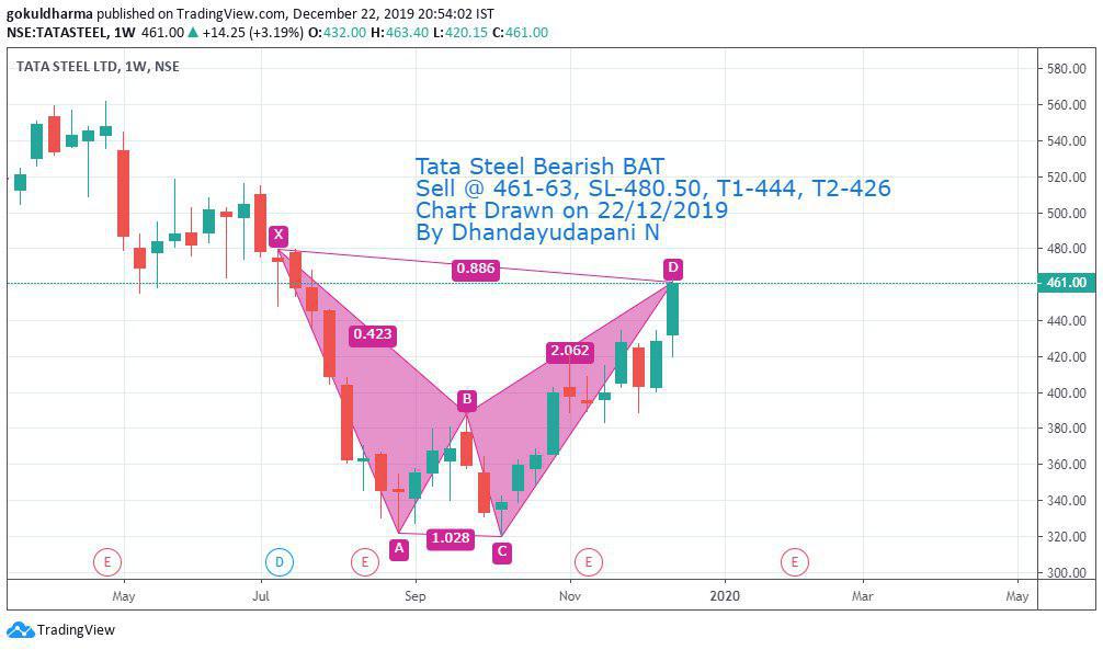 image 147 - Chennai -Dec 22 – Batch 16